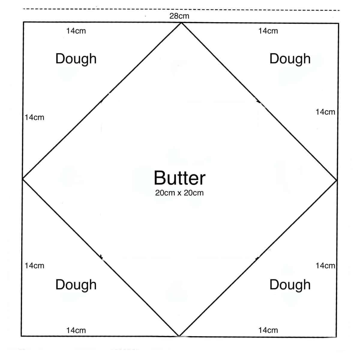 Butter dough graph