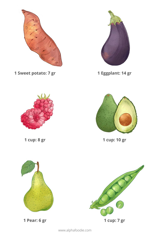 Avocado raspberries eggplant peas pear and sweet potato