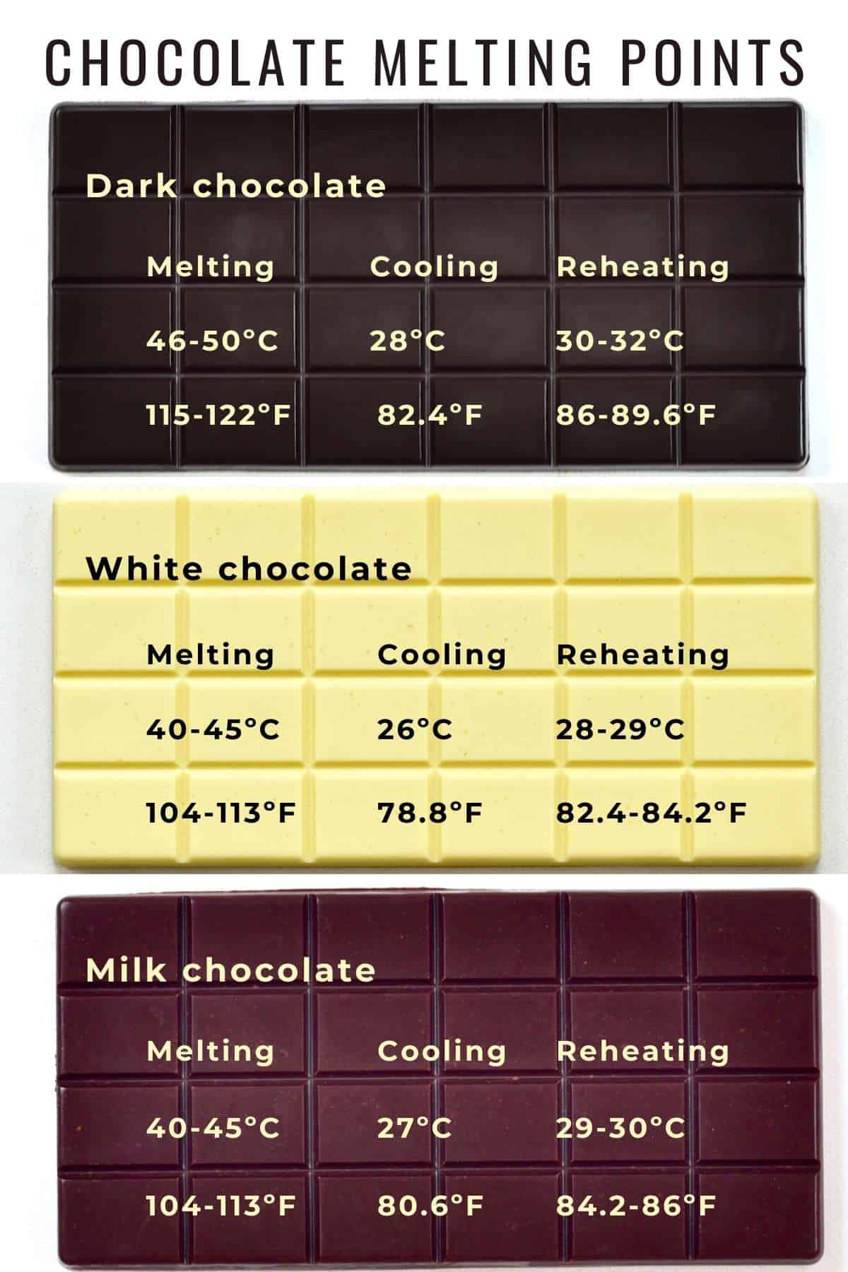Chocolate Melting Points